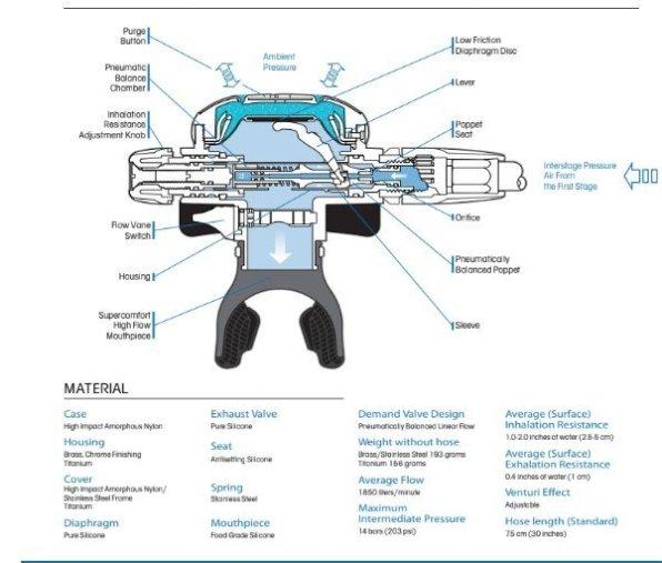 reg diagram