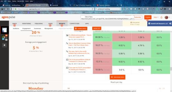 Agora Pulse social monitoring data heat map