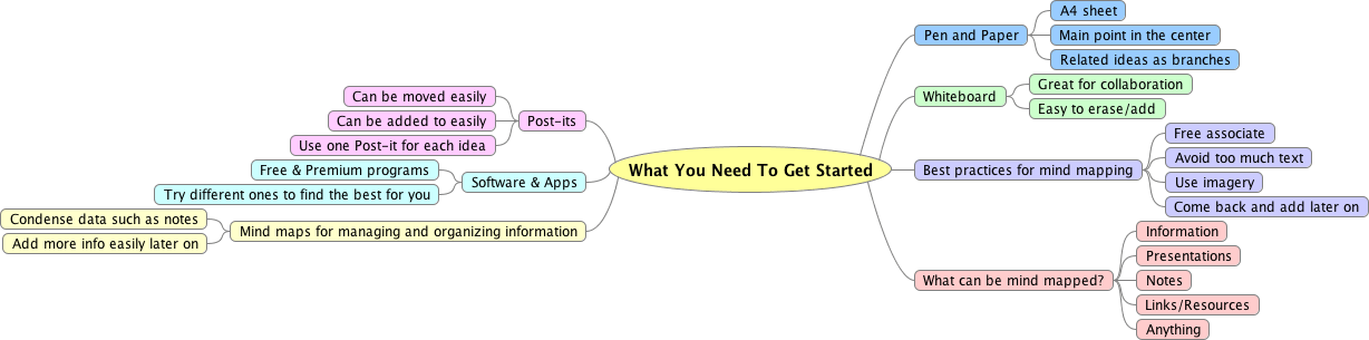 Content Marketing Mind Map example Getting Started