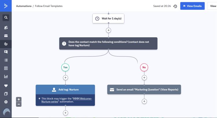 Active Campaign Nurture Tag Automation