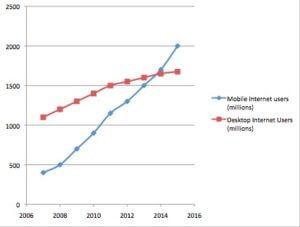 Mobile vs Desktop Usage Over Time