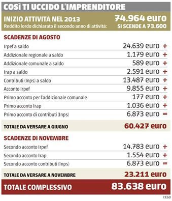 fisco-italiano-tasse