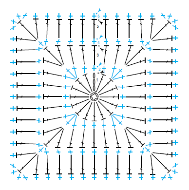 @Yarnspirations - Diagramme B