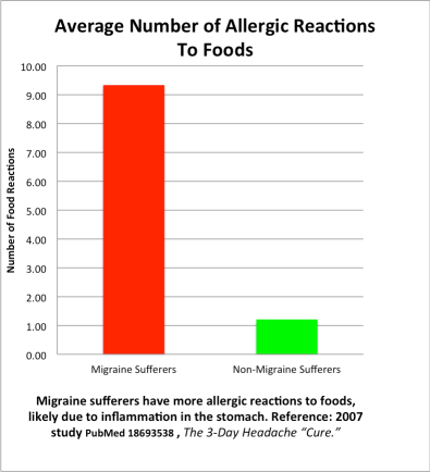 Food allergic reactions migraine sufferers