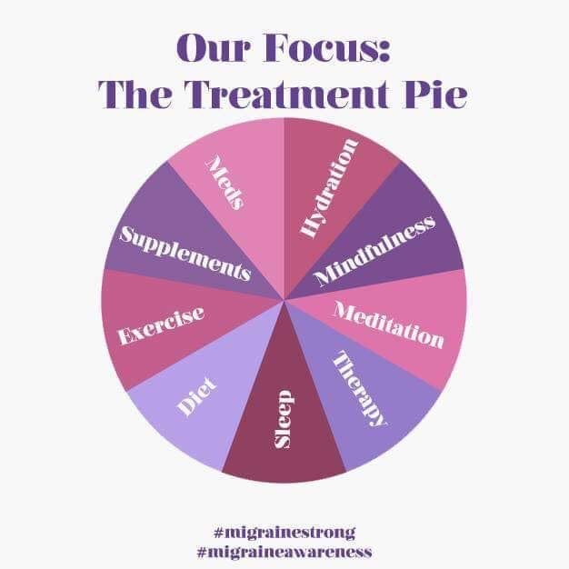 The Treatment Pie for Migraine