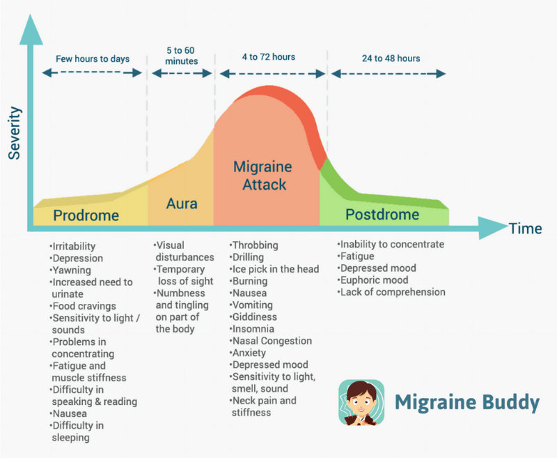 Stages of migraine attacks