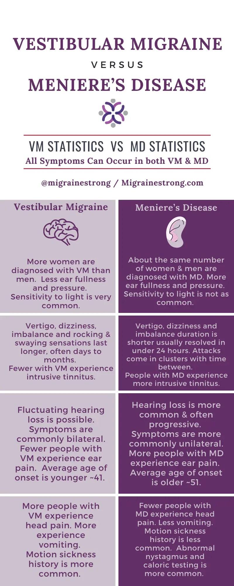 The Vestibular Migraine And Meniere S Disease Connection Explained Migraine Strong