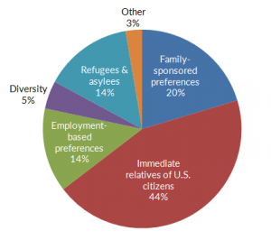chart showing number of immigrants to the US by reasons they immigrated