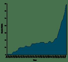 Numero di muri nel mondo dal 1945 al 2015.