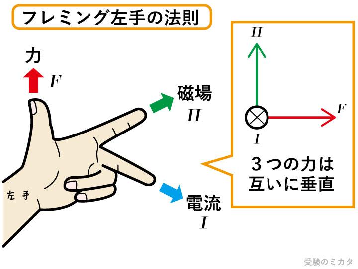 左手 の 法則