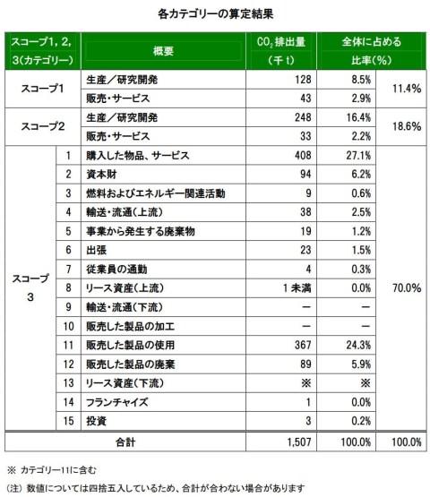 コニカミノルタ「各カテゴリの算定結果」 supply_chain_1