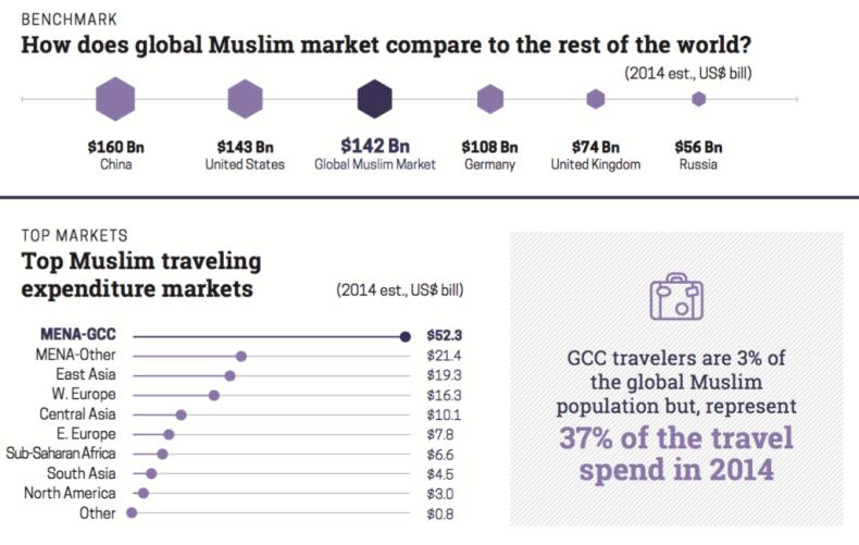 Tamaño mercado de turismo halal