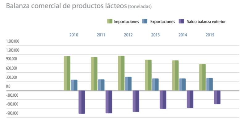 Gráfica balanza comercial de productos lácteos en España