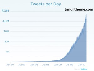 Twitter chart tweets per day JAN07 JAN10