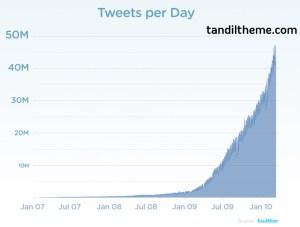 Twitter chart tweets per day JAN07 JAN10
