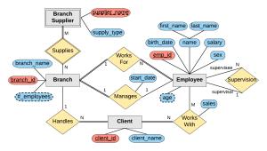 Designing An Er Diagram | SQL | Mike Dane