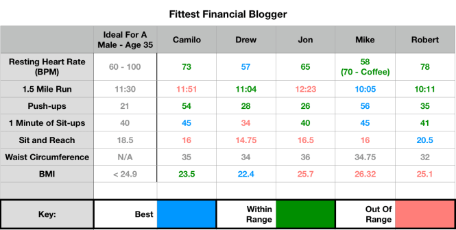Who is the Fittest Personal Finance Blogger?