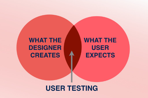 User Testing Can Help You Create Better Website Designs