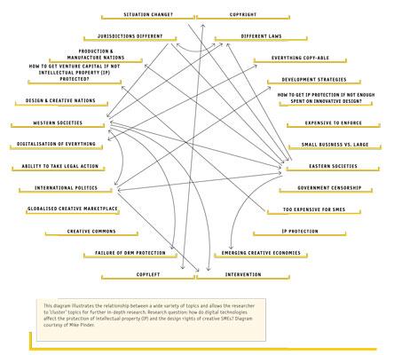 Creative Research Diagram 3