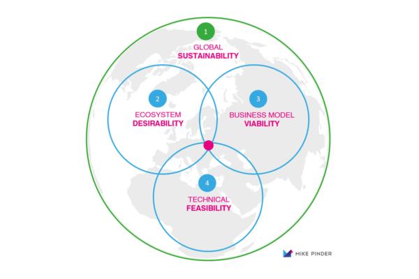 mike-pinder-maersk-ap-moller-keynote-design-thinking-innovation-strategy3
