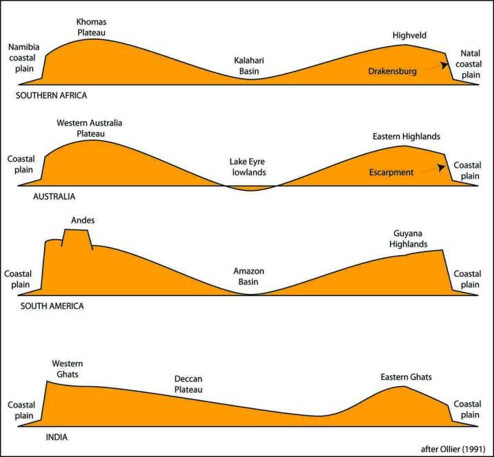 Schematic cross-sections of Southern Africa, Australia, South America, and India (not to scale) showing escarpments around the edges and low topography in the centres. After Ollier (1991).
