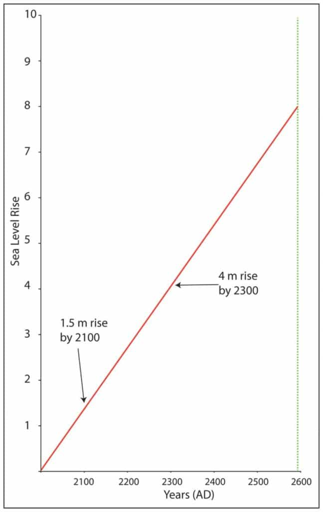 A line representing the extreme values for two future sea level predictions - 2100 and 2300. I've continued the line on to 2600, at which point I hope many of the trees I have planted will still be alive. If the extreme prediction comes to pass, and the rate of sea level rise doesnt change, sea levels may be 8 m higher then - essentially like the Last Interglacial.