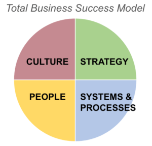 Total Business Success Model - Dr. Michael O'Connor