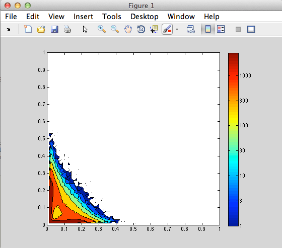 MATLAB Tip: Logarithmic color-scales for contour and image