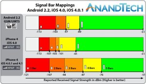 Signal Bar maping, from anandtech.com
