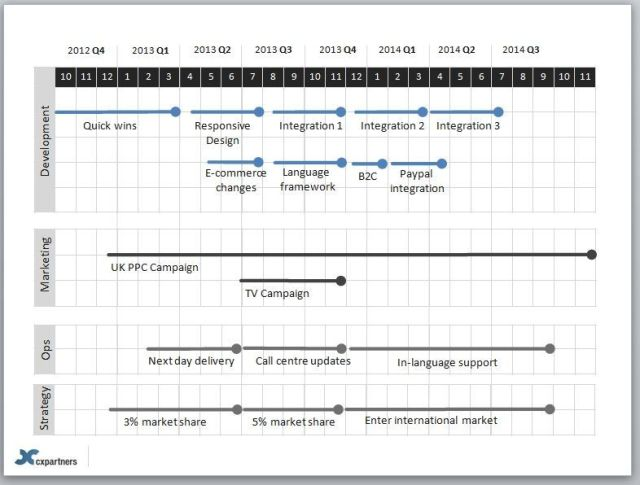 Product Roadmap Template 10