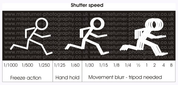 shutter_speeds_diagram