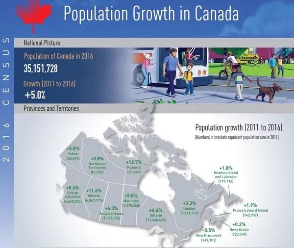Novo Census 2016: População do Canada