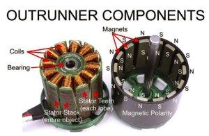 Kühlung Brushlessmotor  Mikrocontroller