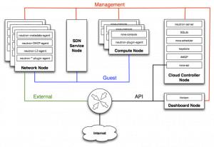 Openstack Infrastructure Diagram