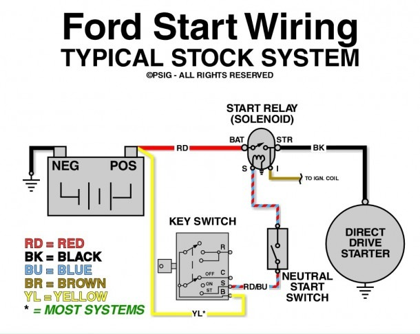 Starter Solenoid Wiring Diagram Ford | hobbiesxstyle | Ford Starter Solenoid Wiring Diagram |  | hobbiesxstyle