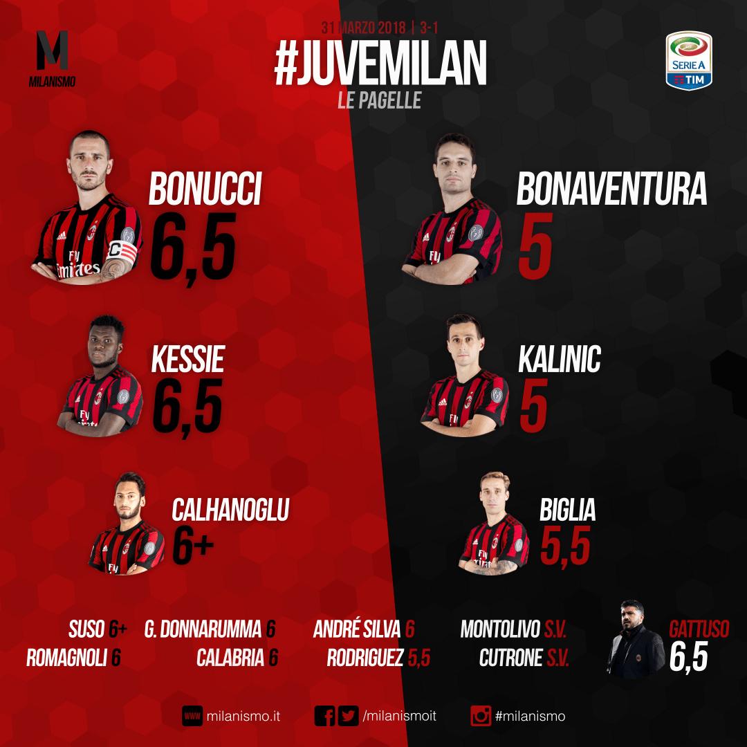 Le pagelle rossonere di Juve-Milan, match della 30° giornata di A concluso col risultato di 3-1