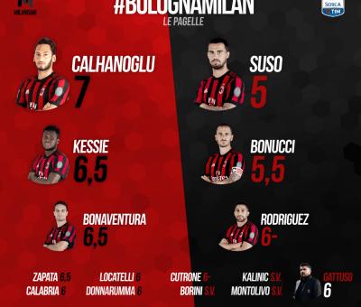 Le pagelle rossonere di Bologna-Milan, 35esima giornata di A conclusa sul risultato di 1-2