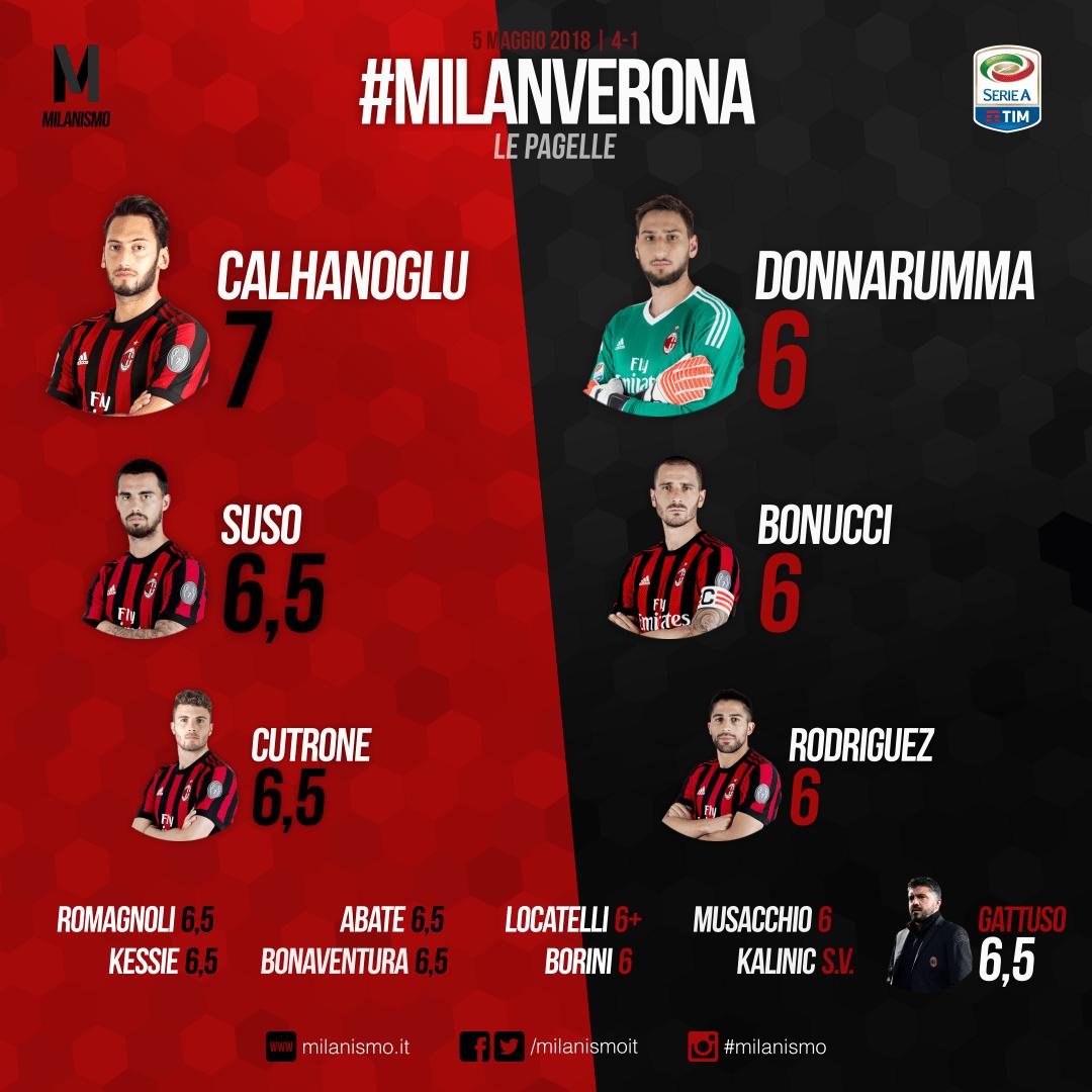Le pagelle rossonere di Milan-Verona, 36esima giornata di A conclusa sul risultato di 4-1
