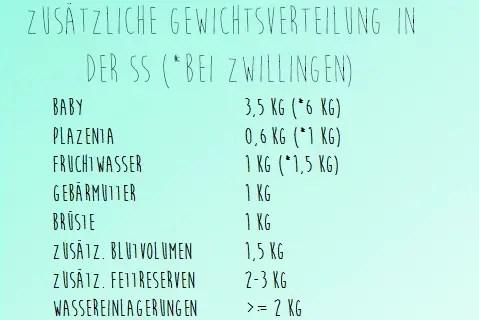 Gewichtsverteilung Normwerte Schwangerschaft