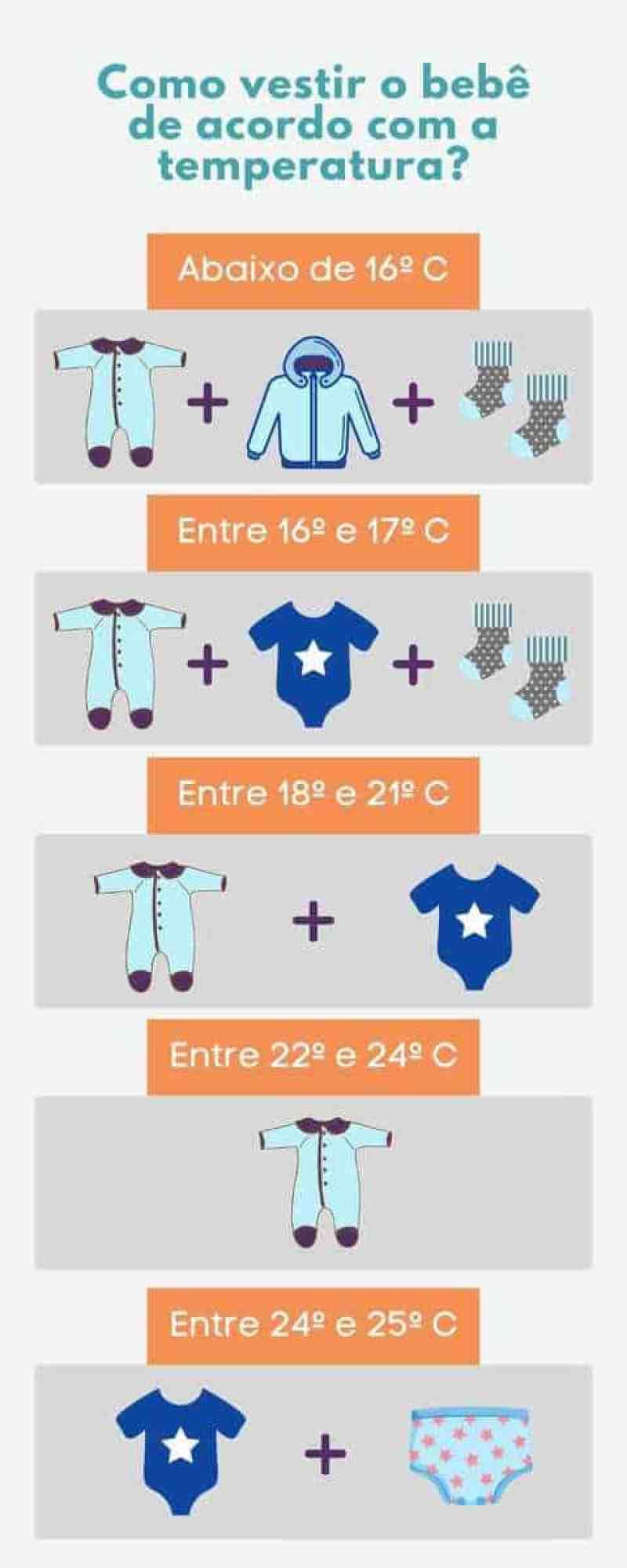 Como vestir o bebê de acordo com a temperatura