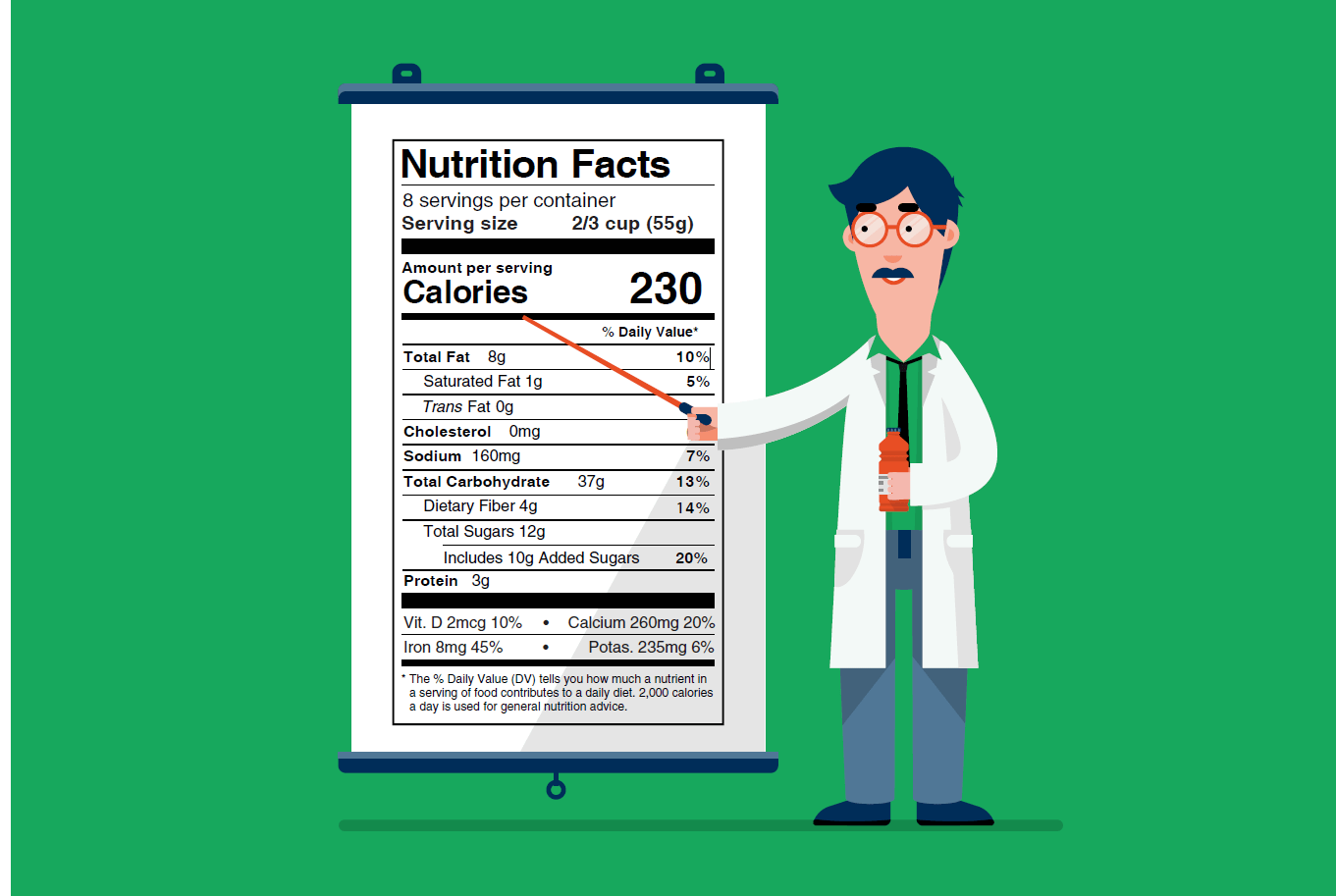Upcoming Fda Changes To The Nutrition Facts Label