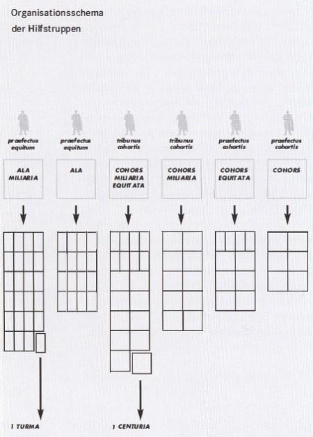 Organisationsschema der Hilfstruppen