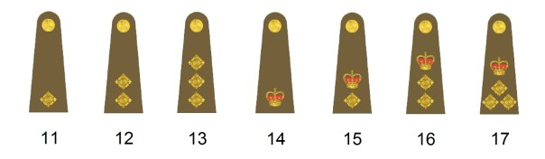 Officer ranks of the british army