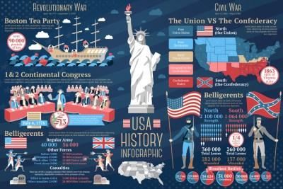 Infografik Unabhängigkeitskrieg und Bürgerkrieg