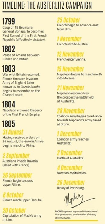 A timeline from the original article in Military History Matters magazine.