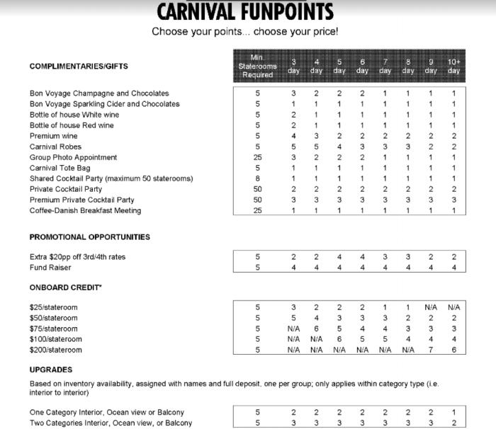 CarnivalFunPointschart