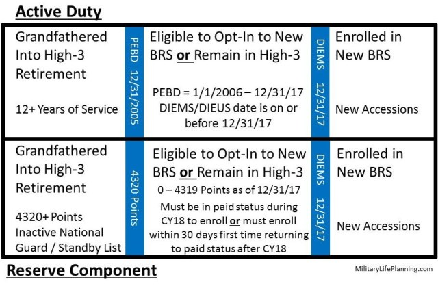 Blended Retirement System (BRS) eligibility opt-in timeline