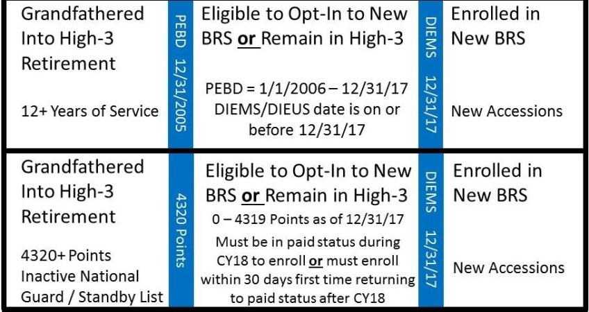 Blended Retirement System (BRS) Implementation eligibility opt-in timeline