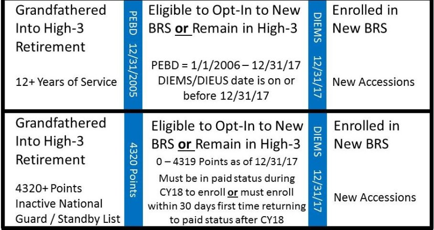 Blended Retirement System (BRS) Implementation eligibility opt-in timeline