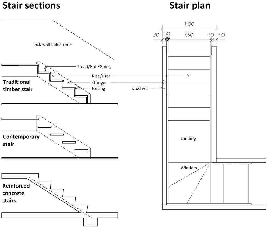 understanding the design construction of stairs staircases